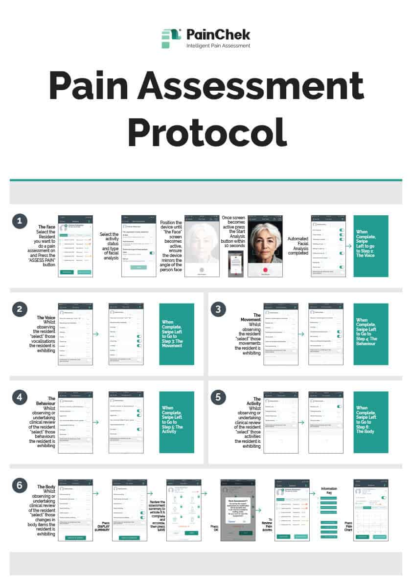 PainChek Pain Assessment Protocol Poster